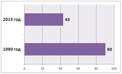 частота детской смертности 1990-2015