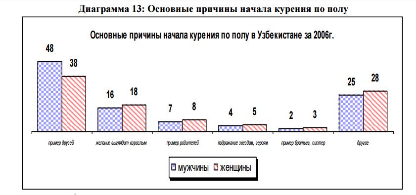 5. Основные причины начала курения в Узбекистане