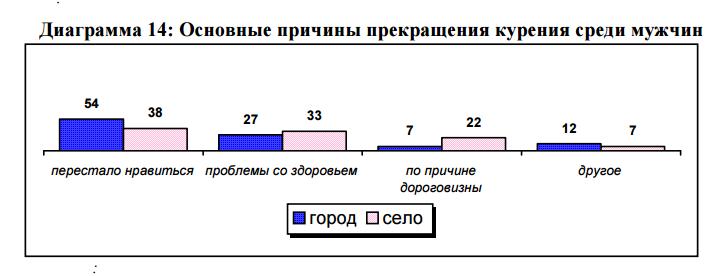 6. Основные причины прекращения курения среди мужчин в Узбекистане