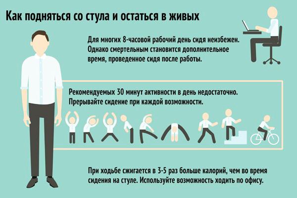 Последствия сидячего образа жизни в занятных цифрах