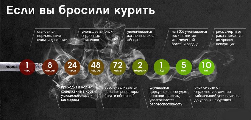 таблица_курения