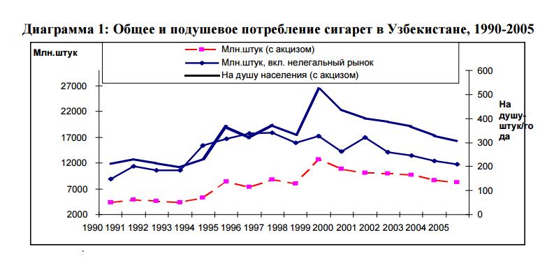 1. Потребление сигарет в Узбекистане 1990-2005