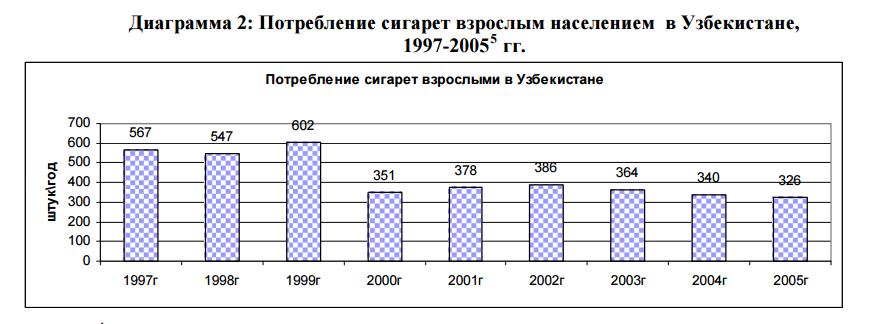 2. Потребление сигает взрослым населением в Узбекистане