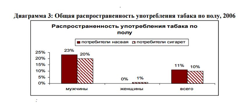 3. Курение табака по полу в Узбекистане