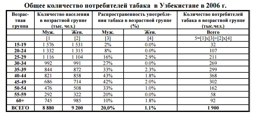 3. Общее количество потребителей табака в Узбекистане