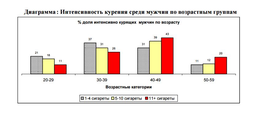 4. Интенсивность курения среди мужчин по возрасту в Узбекистане